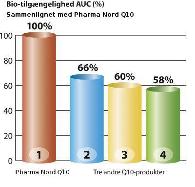 Graf med 4 Q10-produkter der viser bedst optagelighed af Pharma Nords Q10